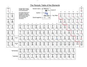 periodic table basics pdf answers