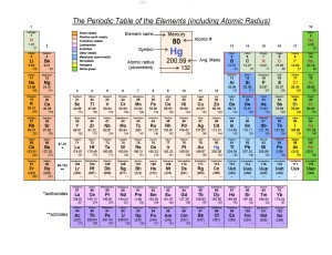 Science rox chemistry printable periodic tables periodic table including atomic radius urtaz Image collections